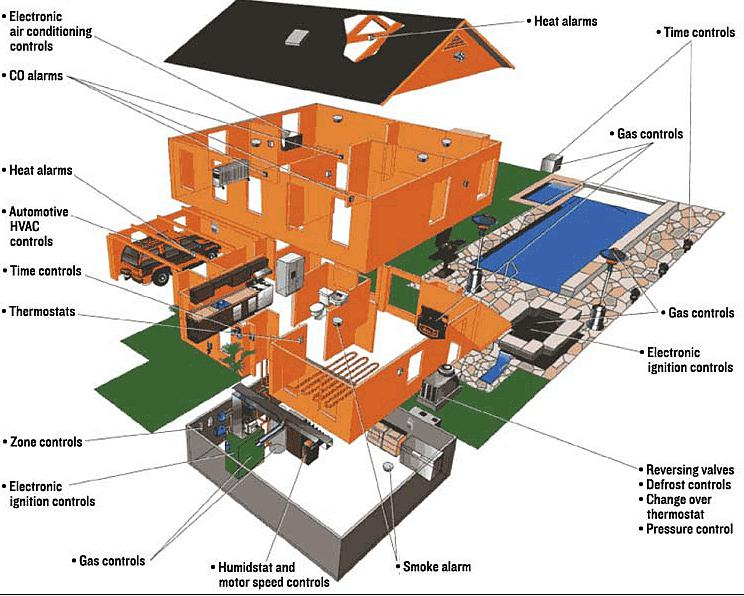 Smart home which company will lead the 2014 trends ytd2525 for Smart home architectures